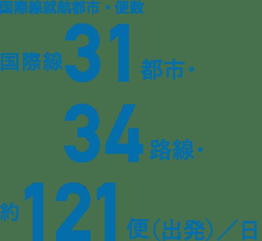 国際線就航都市・便数 国際線31都市・34路線・約121便(出発)/日