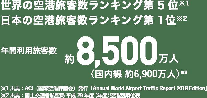 世界の空港旅客数ランキング第5位 日本の空港旅客数ランキング第1位 年間利用旅客数 約8,500万人(国内線 約6,900万人)