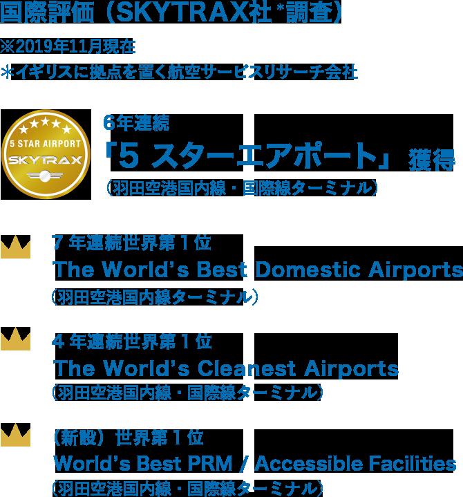 国際評価 (SKYTRAX社*調査)※2019年11月現在 *イギリスに拠点を置く航空サービスリサーチ会社 6年連続「5 スターエアポート」獲得(羽田空港国内線・国際線ターミナル) 7年連続世界第1位 The World's Best Domestic Airports(羽田空港国内線ターミナル) 4年連続世界第1位 The World's Cleanest Airports(羽田空港国内線・国際線ターミナル) (新設)世界第1位 World's Best PRM / Accessible Facilities(羽田空港国内線・国際線ターミナル)